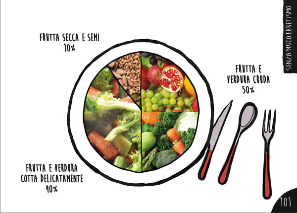 ehret schema dieta senza muco